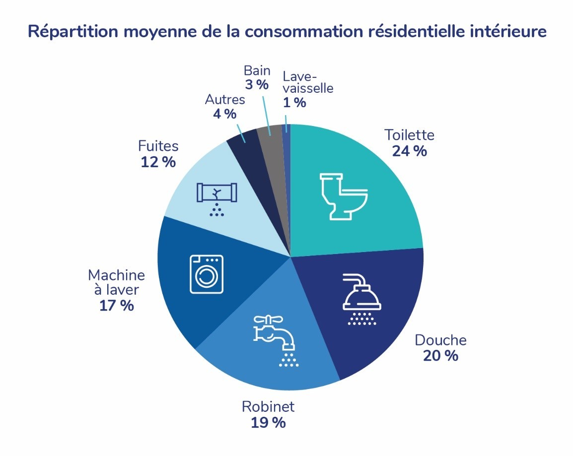 Consommation eau potable résidentielle